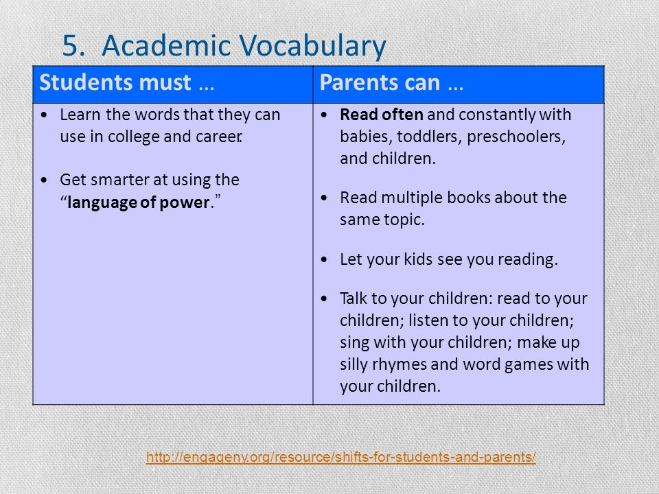 http://engageny.org/resource/shifts-for-students-and-parents/ Students must …Parents can … Learn the words that they can use in college and career.