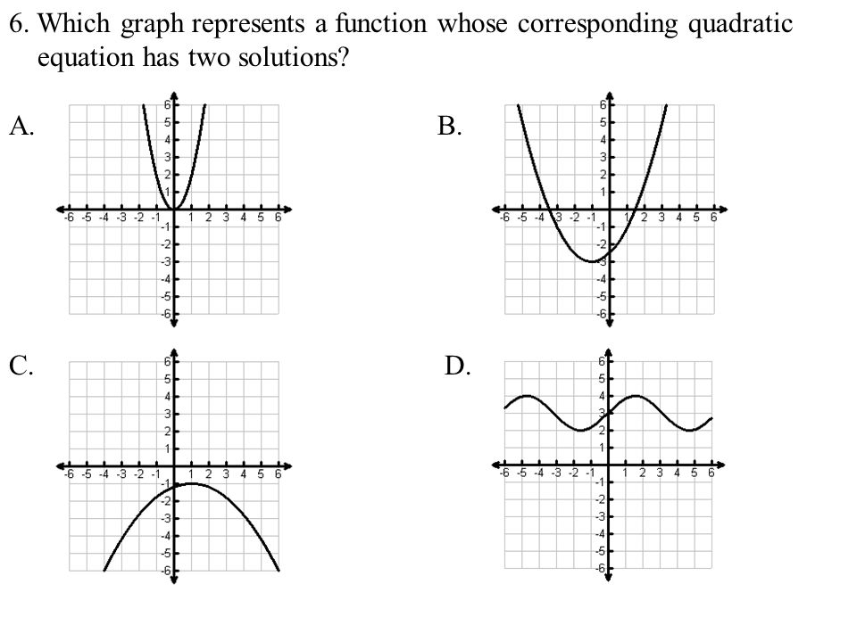 6. Which graph represents a function whose corresponding quadratic equation has two solutions? A. B. C. D.