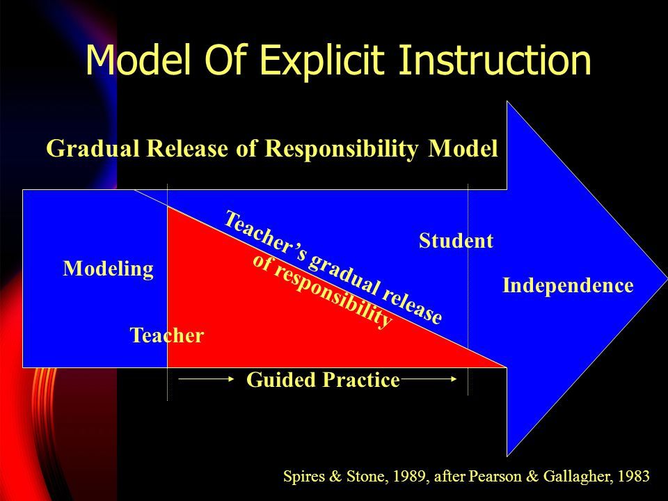 Dependent Learning Direct Instruction that establishes purpose, models thinking, demonstrates skills, and teaches for metacognition.