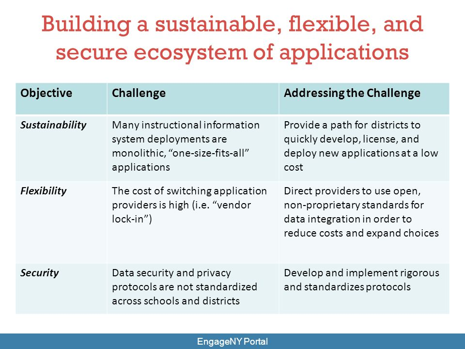 Building a sustainable, flexible, and secure ecosystem of applications EngageNY Portal ObjectiveChallengeAddressing the Challenge SustainabilityMany i