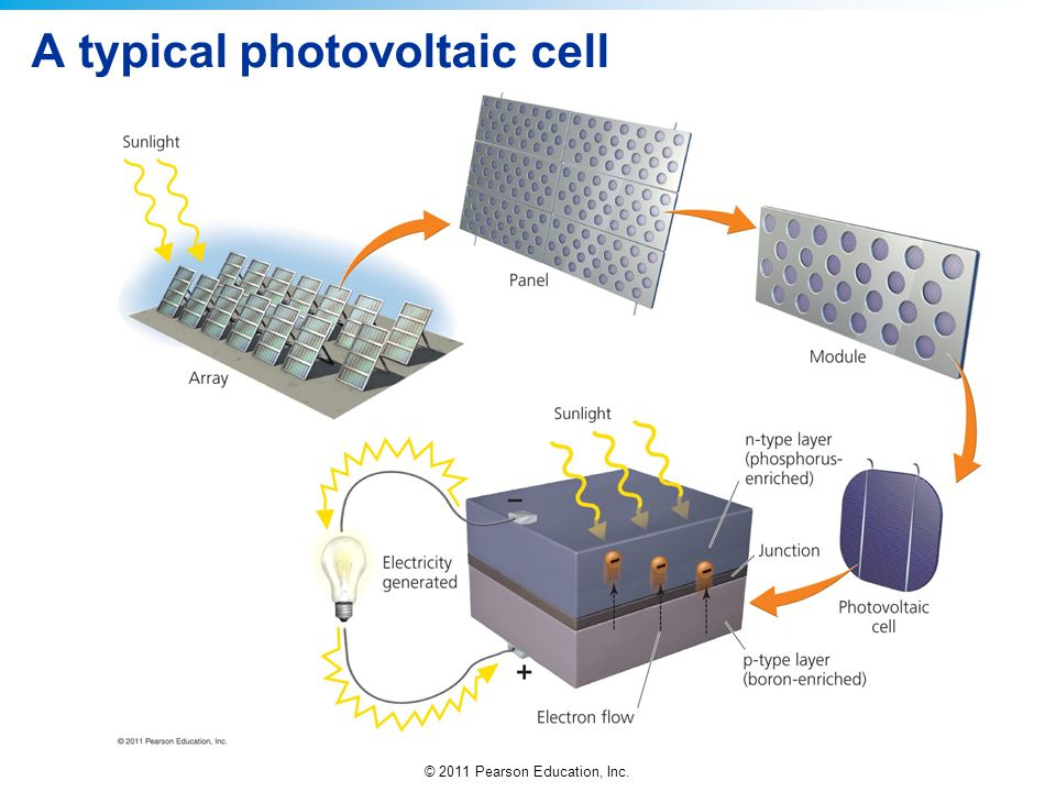© 2011 Pearson Education, Inc. A typical photovoltaic cell