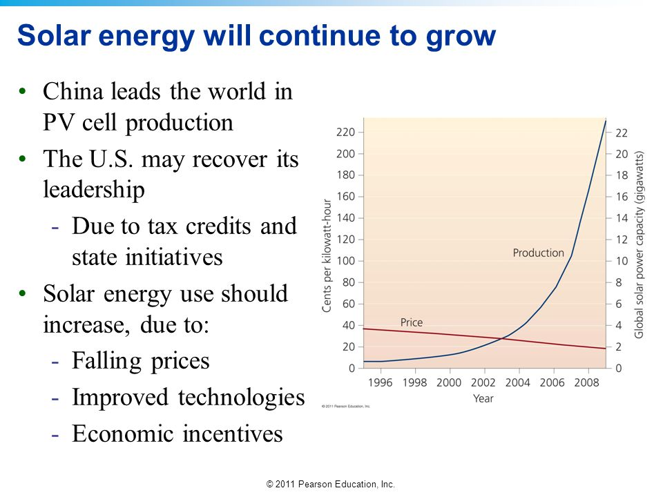 © 2011 Pearson Education, Inc. Solar energy will continue to grow China leads the world in PV cell production The U.S. may recover its leadership -Due