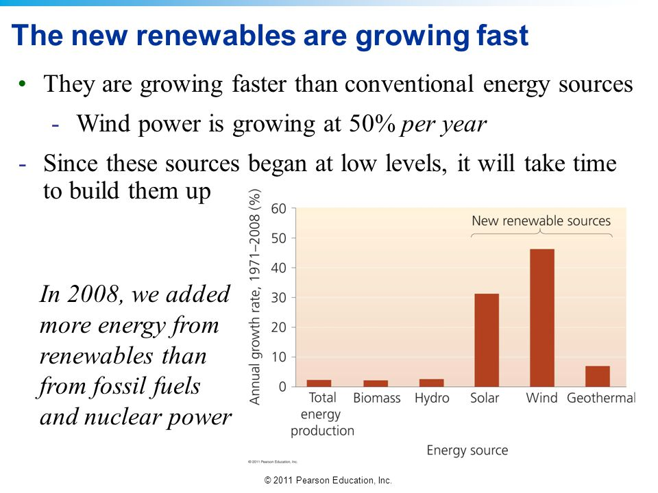 © 2011 Pearson Education, Inc. The new renewables are growing fast They are growing faster than conventional energy sources -Wind power is growing at