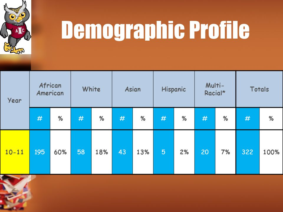 Demographic Profile Year African American WhiteAsianHispanic Multi- Racial* Totals #%#%#%#%#%#% 10-1119560%5818%4313%52%207%322100%