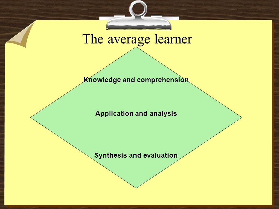 The below average learner Synthesis and evaluation Application and analysis Knowledge and comprehension