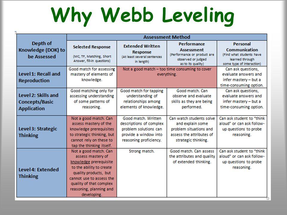 Why Webb Leveling