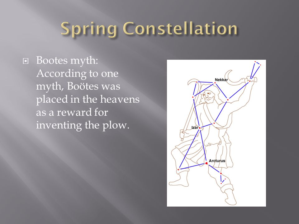  Bootes myth: According to one myth, Boötes was placed in the heavens as a reward for inventing the plow.