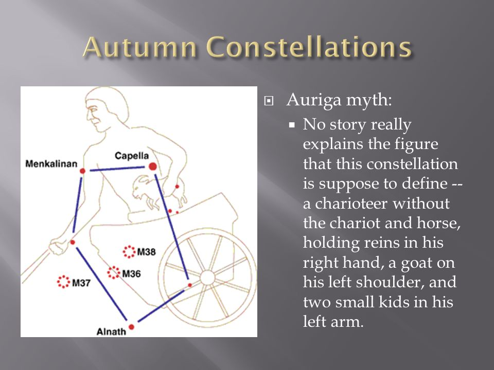  Auriga myth:  No story really explains the figure that this constellation is suppose to define -- a charioteer without the chariot and horse, holdi