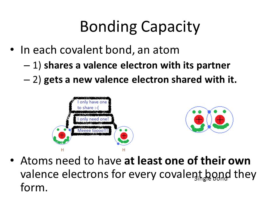 Bonding Capacity In each covalent bond, an atom – 1) shares a valence electron with its partner – 2) gets a new valence electron shared with it.