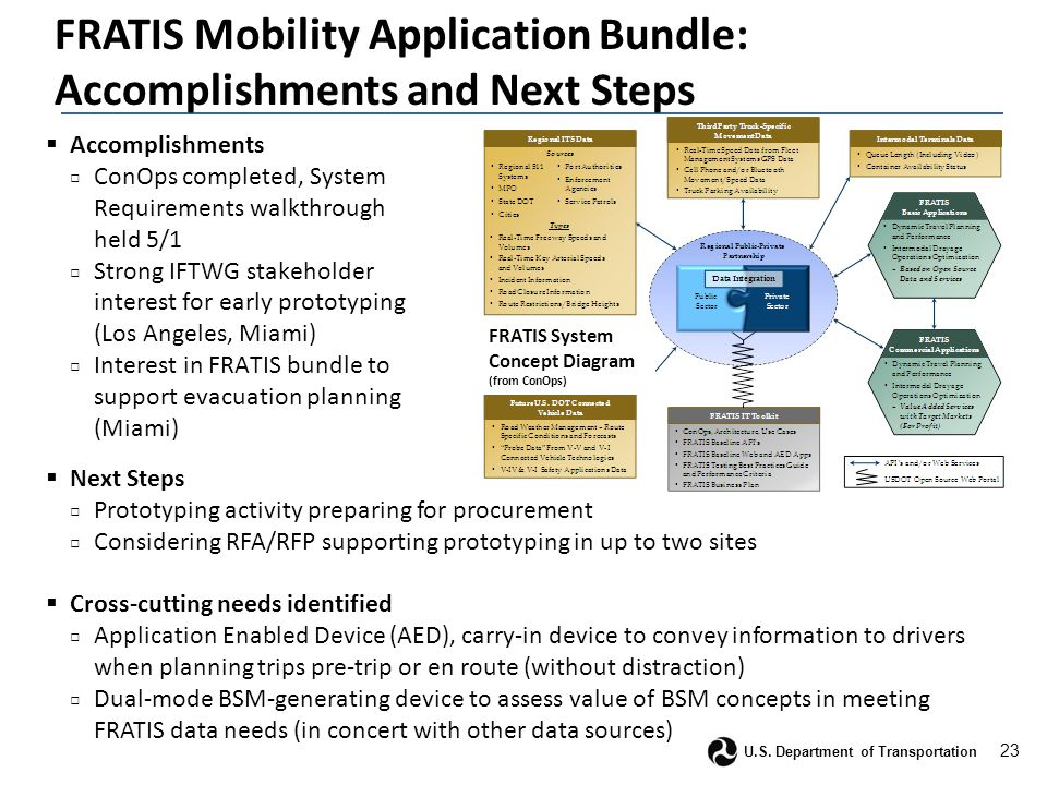 23 U.S. Department of Transportation FRATIS Mobility Application Bundle: Accomplishments and Next Steps  Accomplishments □ ConOps completed, System R