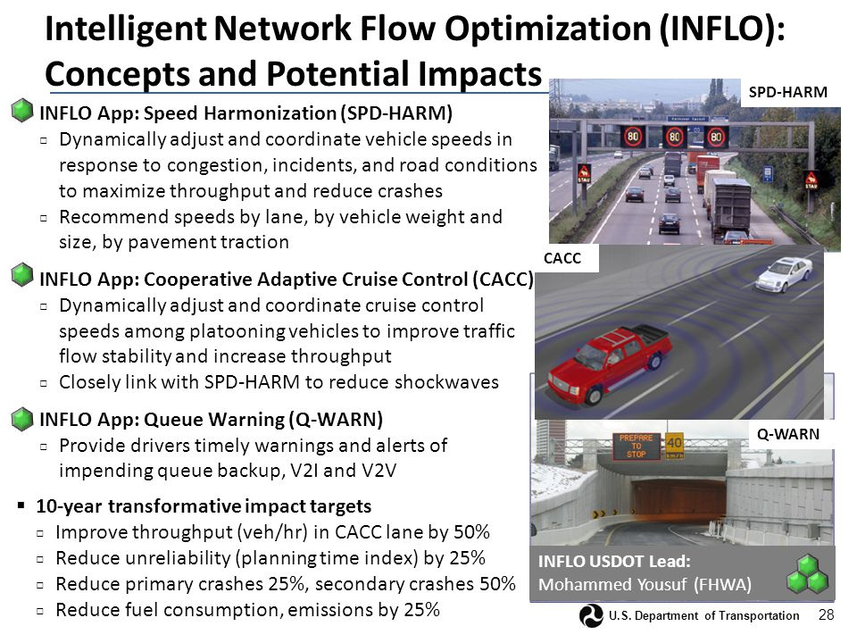 28 U.S. Department of Transportation Intelligent Network Flow Optimization (INFLO): Concepts and Potential Impacts  INFLO App: Speed Harmonization (S