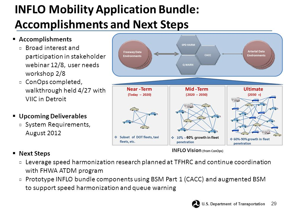 29 U.S. Department of Transportation INFLO Mobility Application Bundle: Accomplishments and Next Steps  Accomplishments □ Broad interest and particip