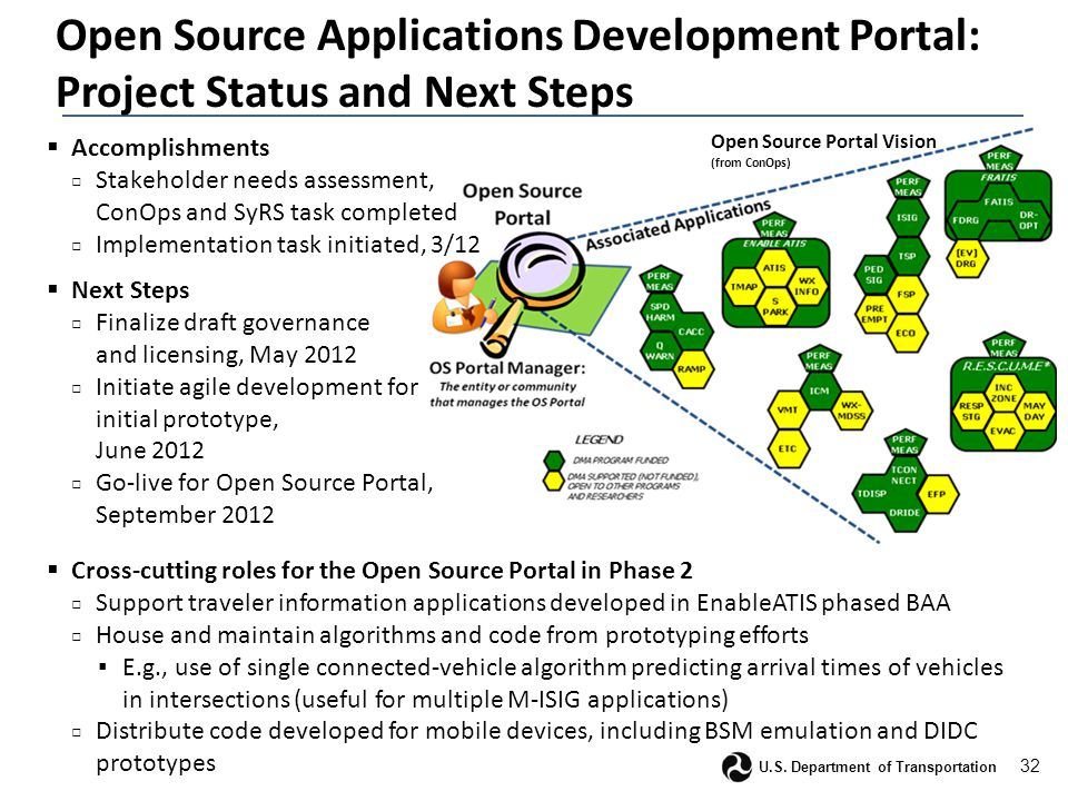 32 U.S. Department of Transportation Open Source Portal Vision (from ConOps) Open Source Applications Development Portal: Project Status and Next Step