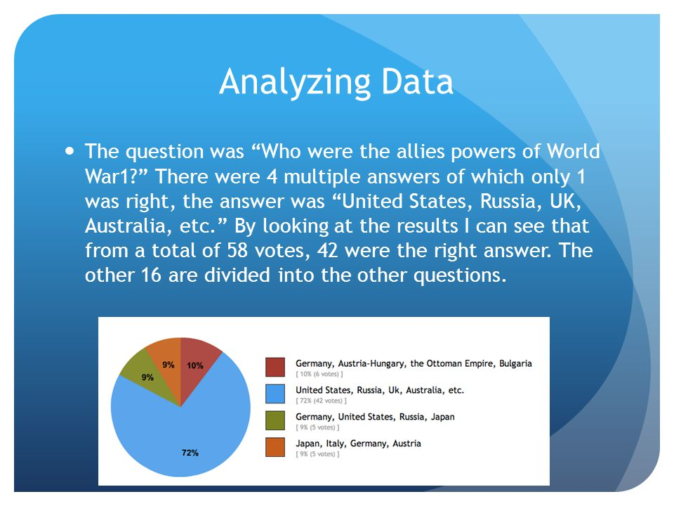 Analyzing Data The data tells us that people have a good knowledge of World War 1.