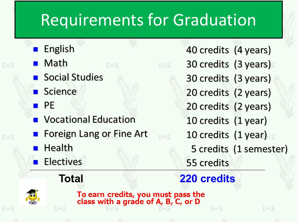Requirements for Graduation 40 credits (4 years) 30 credits (3 years) 20 credits (2 years) 10 credits (1 year) 5 credits (1 semester) 5 credits (1 sem