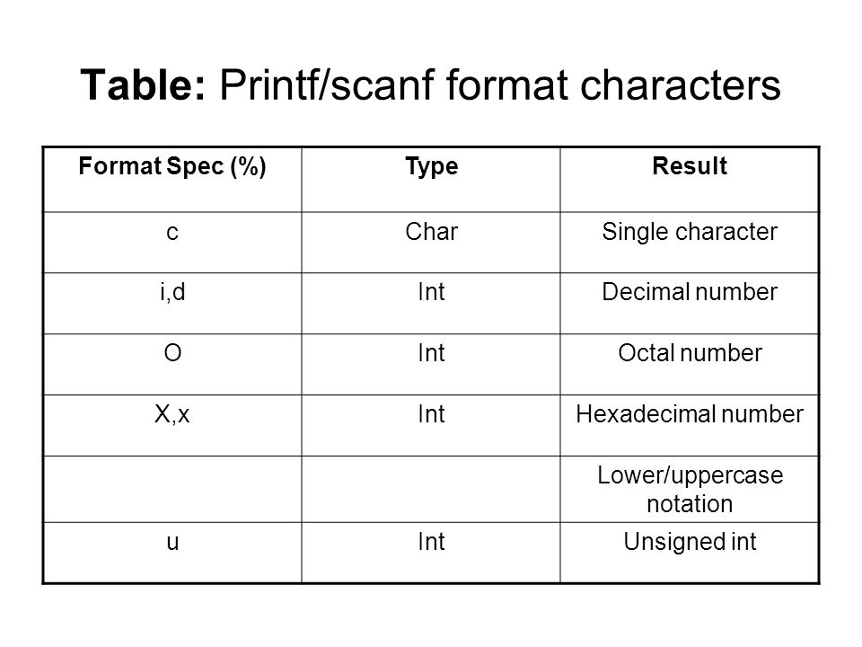 Table: Printf/scanf format characters Format Spec (%)TypeResult cCharSingle character i,dIntDecimal number OIntOctal number X,xIntHexadecimal number Lower/uppercase notation uIntUnsigned int
