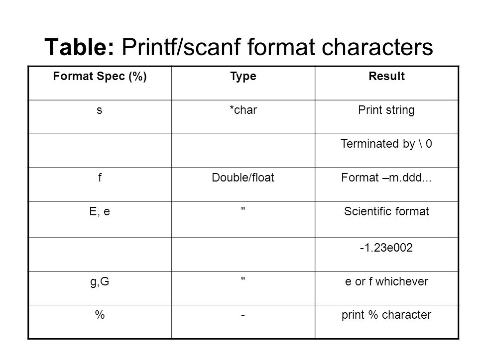 Table: Printf/scanf format characters Format Spec (%)TypeResult s*charPrint string Terminated by \ 0 fDouble/floatFormat –m.ddd...