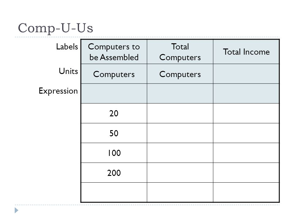 Comp-U-Us Labels Computers to be Assembled Total Computers Total Income Units Computers Expression 20 50 100 200
