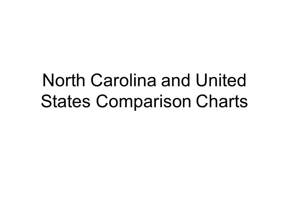 North Carolina and United States Comparison Charts