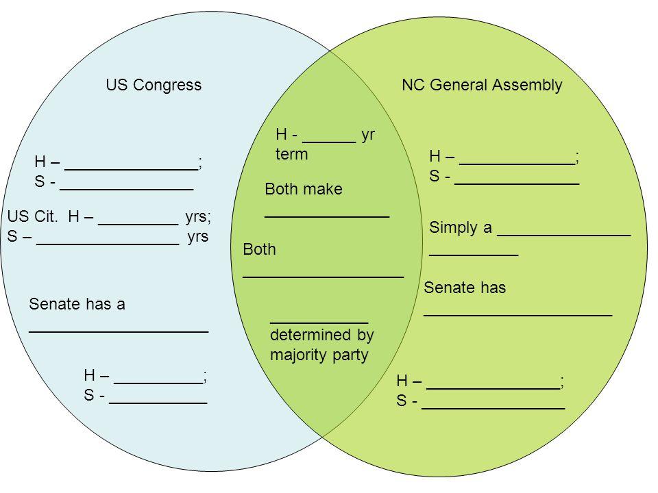 US CongressNC General Assembly H – _______________; S - _______________ US Cit. H – _________ yrs; S – ________________ yrs Senate has a _____________