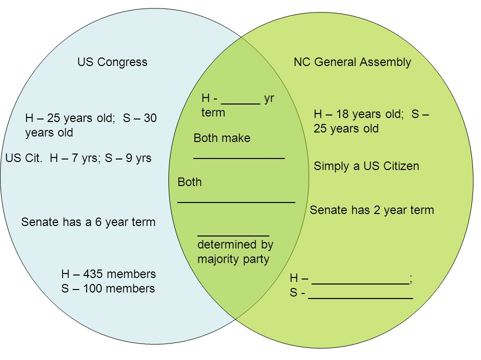 US CongressNC General Assembly H – 25 years old; S – 30 years old US Cit.
