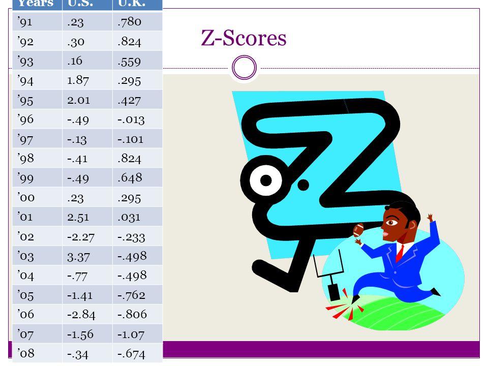 Z-Scores YearsU.S.U.K.