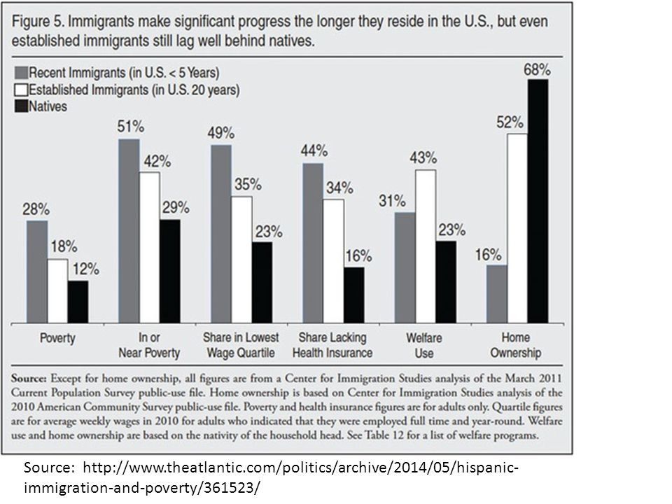 Source: http://www.theatlantic.com/politics/archive/2014/05/hispanic- immigration-and-poverty/361523/