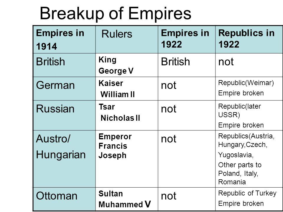 New Countries after the War New CountryIn 1914 Part ofPopulationCapitalPeoples FinlandRussia3 millionHelsinkiFinns(90%) EstoniaRussia1 millionTallinEstonians (90%) LatviaRussia2 millionRigaLetts(80%) LithuaniaRussia/ German 2 millionVilnaLithuanians (90%) PolandRussia/ German/ A/H 30 millionWarsawPoles(70%) Russian(30%) CzechA/H12 millionPragueCzechs/Slovak 65/35 Germans YugoA/H, Serbia, Montenegro 12 millionBelgradeSerbs/Croats 75/10 Slovenes