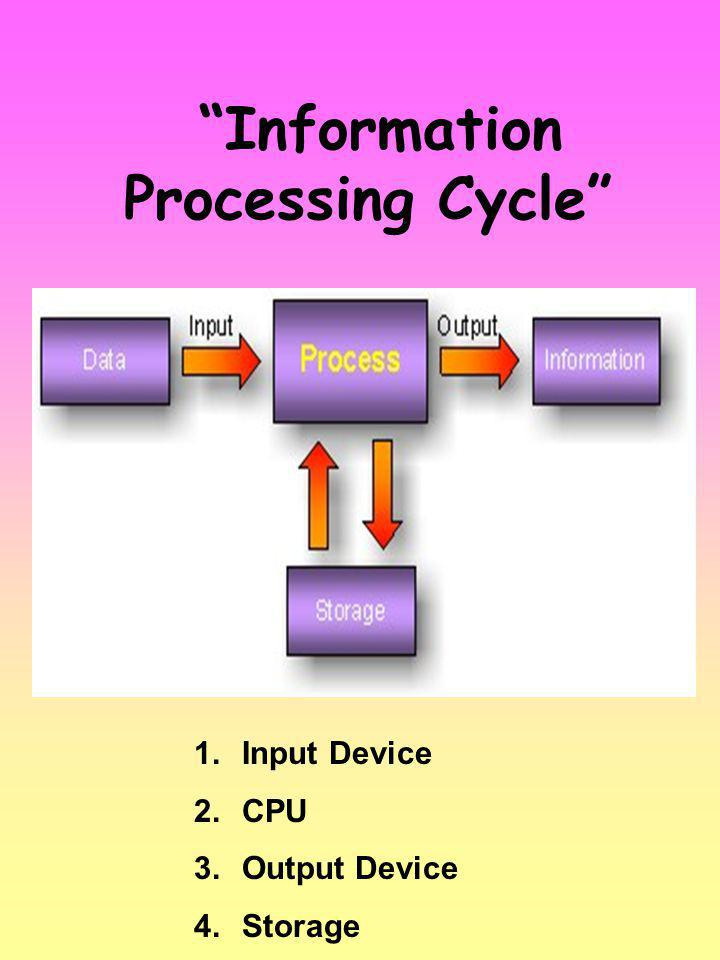 Information Processing Cycle 1.Input Device 2.CPU 3.Output Device 4.Storage