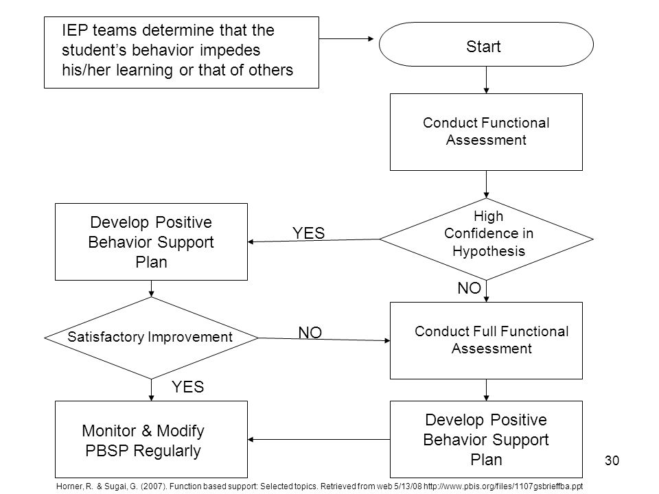30 IEP teams determine that the student's behavior impedes his/her learning or that of others Start Conduct Functional Assessment YES NO High Confidence in Hypothesis Conduct Full Functional Assessment Develop Positive Behavior Support Plan Satisfactory Improvement YES Monitor & Modify PBSP Regularly Horner, R.