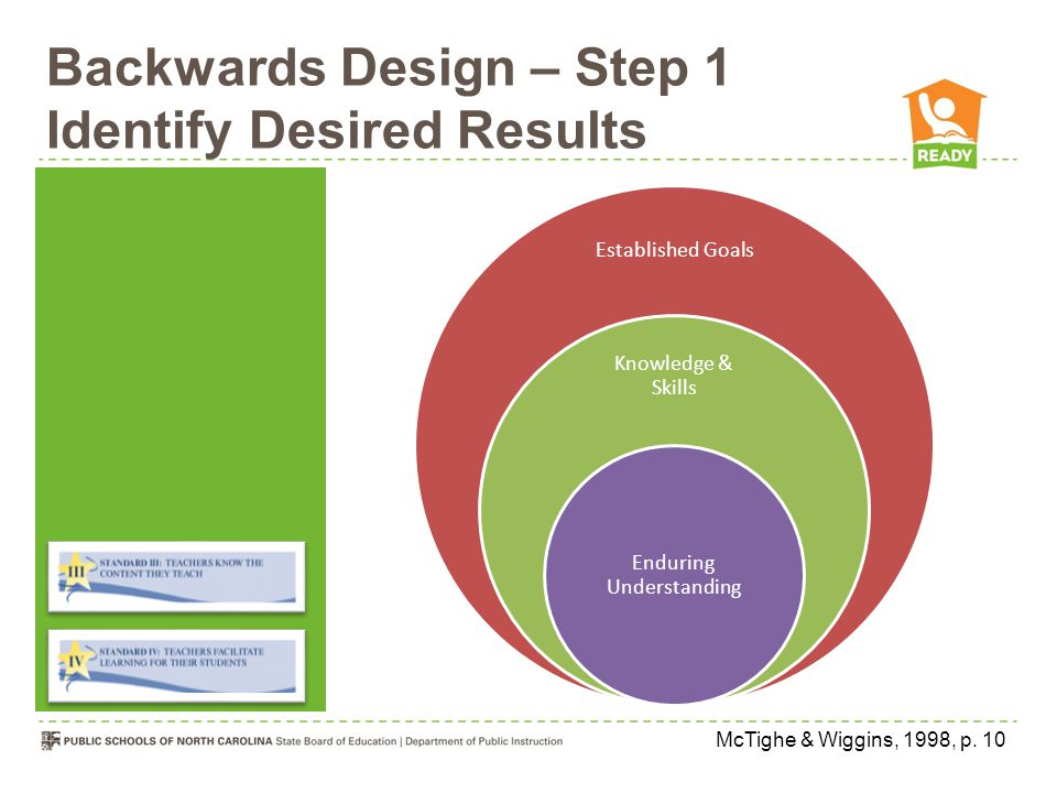 Backwards Design – Step 1 Identify Desired Results Established Goals ACTFL National Standards North Carolina World Language Essential Standards Local Curriculum developed for different programs and courses McTighe & Wiggins, 1998, p.