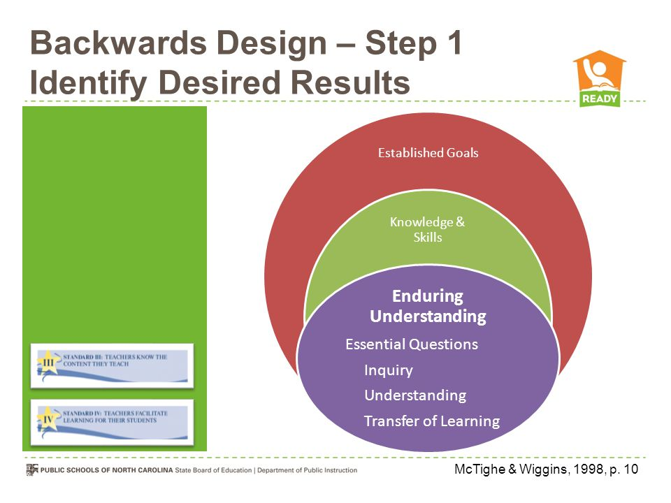 Backwards Design – Step 1 Identify Desired Results Established Goals Knowledge & Skills Enduring Understanding Essential Questions Inquiry Understanding Transfer of Learning McTighe & Wiggins, 1998, p.