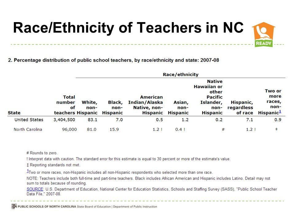 Race/Ethnicity of Teachers in NC