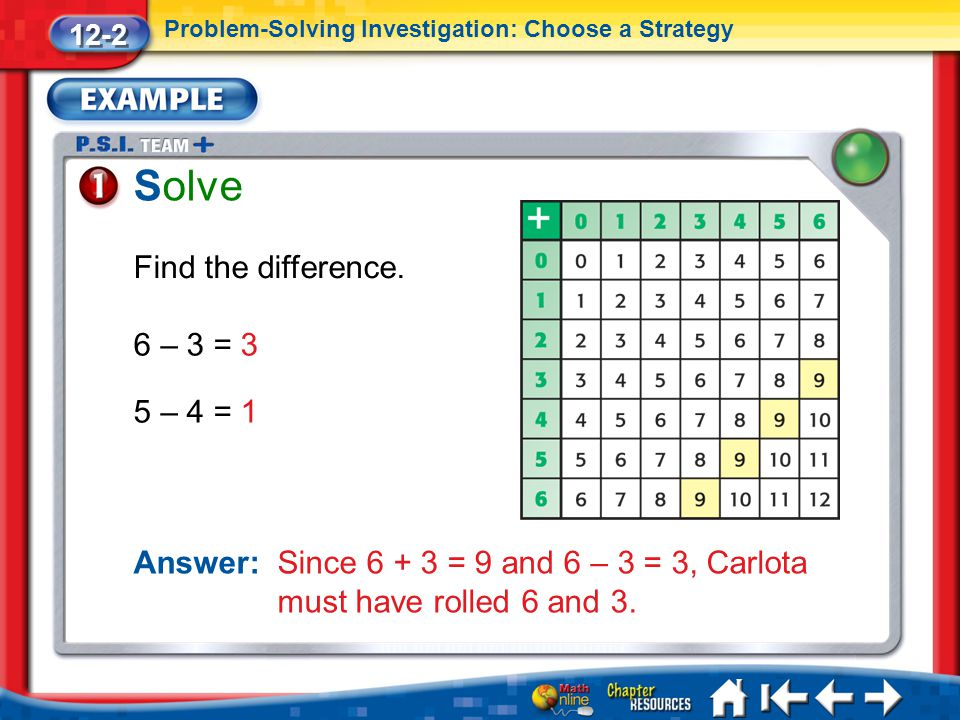 Lesson 2 Ex1 Solve Find the difference. 12-2 Problem-Solving Investigation: Choose a Strategy 6 – 3 = 3 5 – 4 = 1 Answer: Since 6 + 3 = 9 and 6 – 3 =