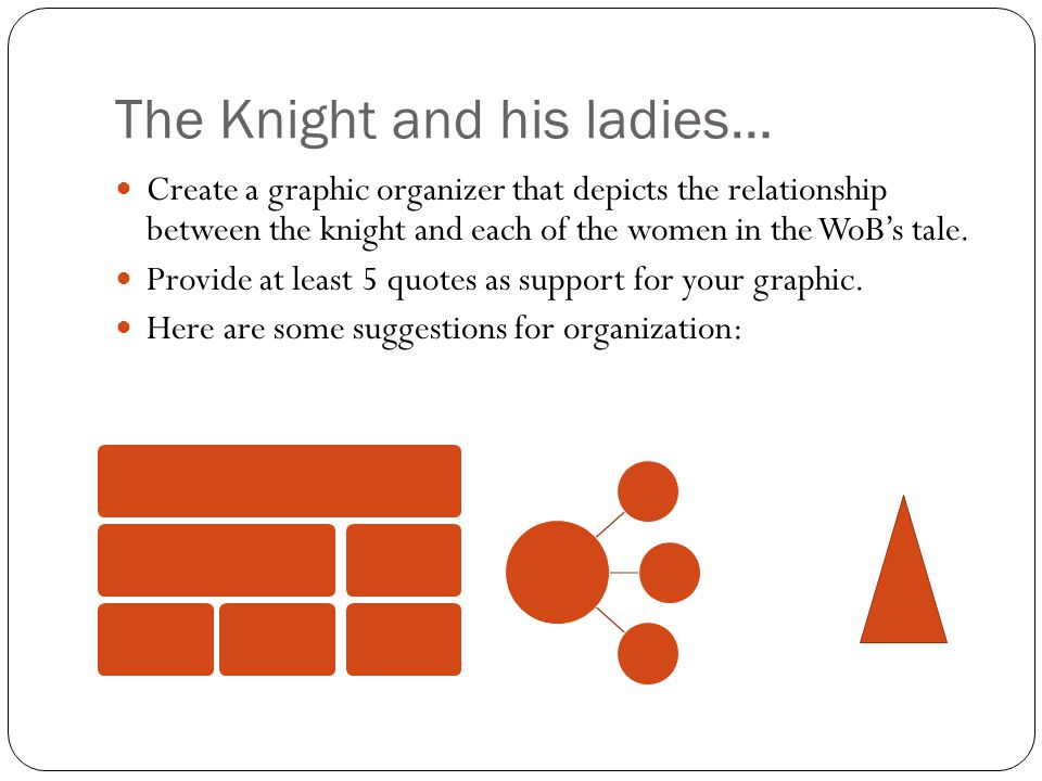 The Knight and his ladies… Create a graphic organizer that depicts the relationship between the knight and each of the women in the WoB's tale. Provid