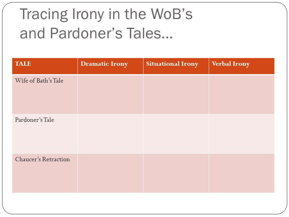 Tracing Irony in the WoB's and Pardoner's Tales… TALEDramatic IronySituational IronyVerbal Irony Wife of Bath's Tale Pardoner's Tale Chaucer's Retraction