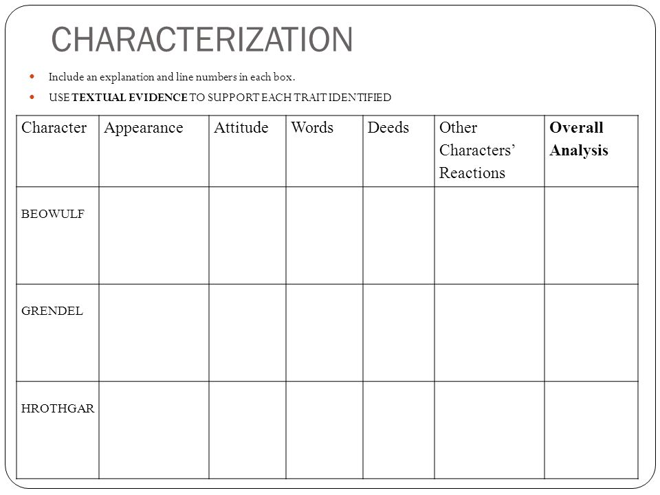 CHARACTERIZATION Include an explanation and line numbers in each box.