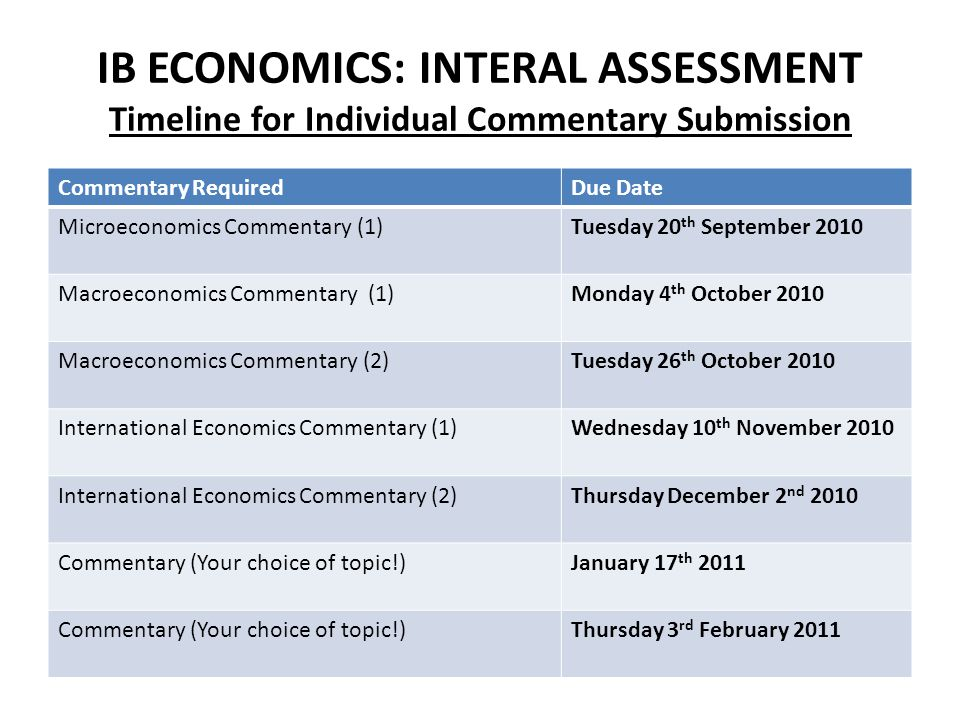 IB ECONOMICS: INTERAL ASSESSMENT Timeline for Individual Commentary Submission Commentary RequiredDue Date Microeconomics Commentary (1)Tuesday 20 th September 2010 Macroeconomics Commentary (1)Monday 4 th October 2010 Macroeconomics Commentary (2)Tuesday 26 th October 2010 International Economics Commentary (1)Wednesday 10 th November 2010 International Economics Commentary (2)Thursday December 2 nd 2010 Commentary (Your choice of topic!)January 17 th 2011 Commentary (Your choice of topic!)Thursday 3 rd February 2011