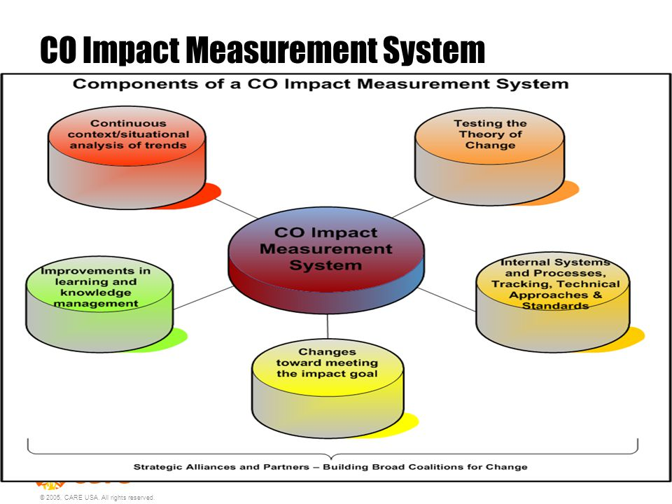 © 2005, CARE USA. All rights reserved. CO Impact Measurement System