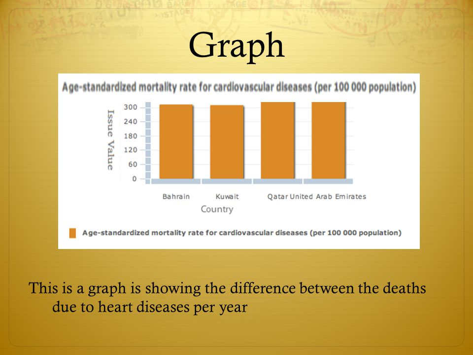 Graph This is a graph is showing the difference between the deaths due to heart diseases per year