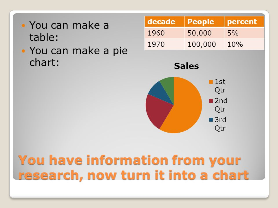 You have information from your research, now turn it into a chart You can make a table: You can make a pie chart: decadePeoplepercent 196050,0005% 1970100,00010%