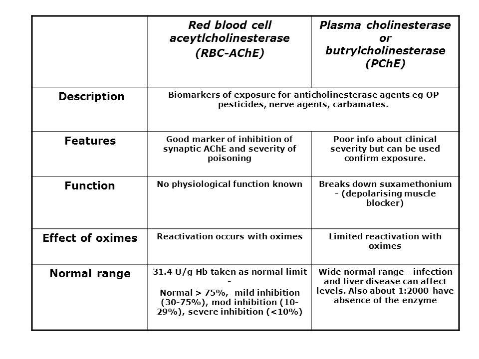 Red blood cell aceytlcholinesterase (RBC-AChE) Plasma cholinesterase or butrylcholinesterase (PChE) Description Biomarkers of exposure for anticholinesterase agents eg OP pesticides, nerve agents, carbamates.