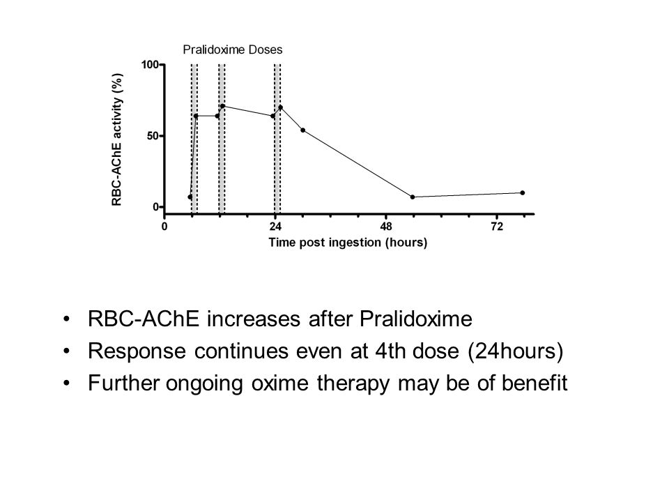 RBC-AChE increases after Pralidoxime Response continues even at 4th dose (24hours) Further ongoing oxime therapy may be of benefit