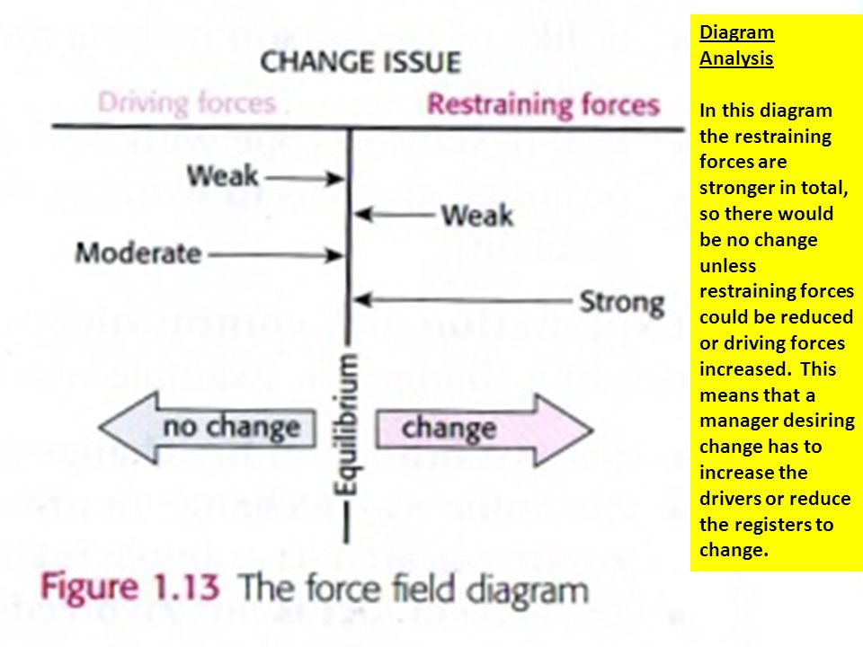 Diagram Analysis In this diagram the restraining forces are stronger in total, so there would be no change unless restraining forces could be reduced