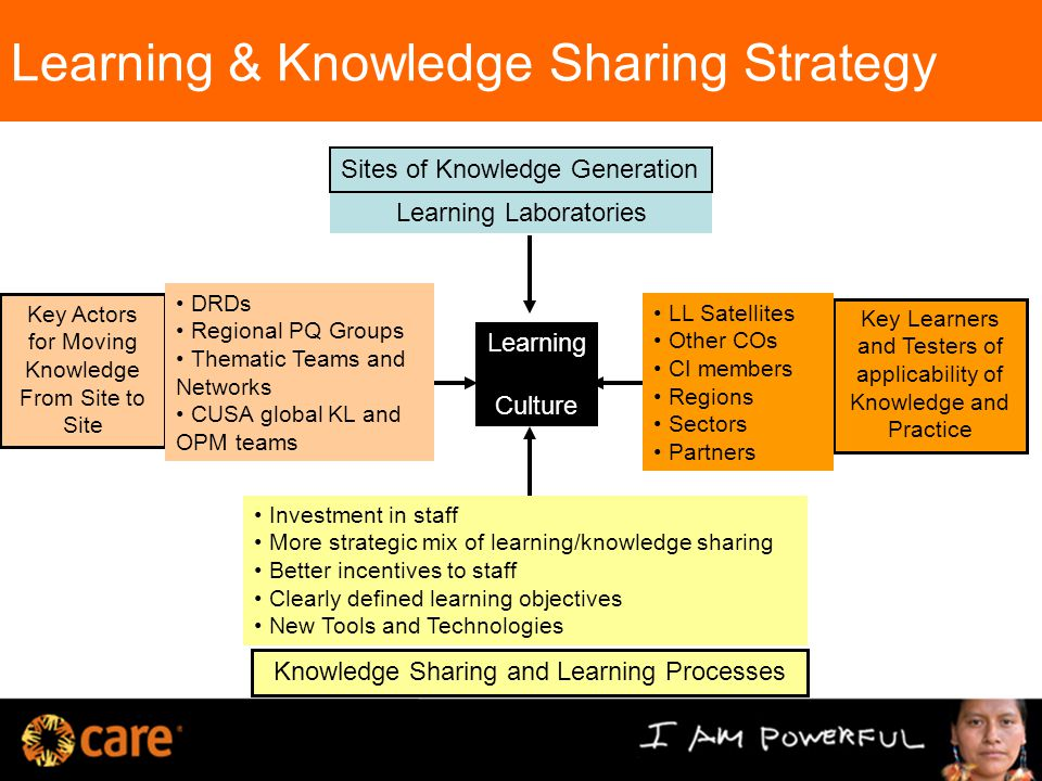 Learning & Knowledge Sharing Strategy Key Actors for Moving Knowledge From Site to Site Key Learners and Testers of applicability of Knowledge and Practice Knowledge Sharing and Learning Processes Learning Laboratories DRDs Regional PQ Groups Thematic Teams and Networks CUSA global KL and OPM teams Sites of Knowledge Generation LL Satellites Other COs CI members Regions Sectors Partners Investment in staff More strategic mix of learning/knowledge sharing Better incentives to staff Clearly defined learning objectives New Tools and Technologies Learning Culture