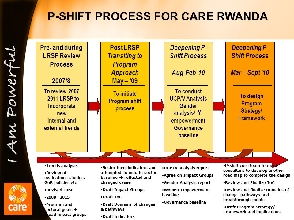 Pre- and during LRSP Review Process 2007/8 Post LRSP Transiting to Program Approach May – '09 Deepening P- Shift Process Aug-Feb '10 Deepening P- Shift Process Mar – Sept '10 P-SHIFT PROCESS FOR CARE RWANDA To review 2007 - 2011 LRSP to incorporate new Internal and external trends To initiate Program shift process To conduct UCP/V Analysis Gender analysis/ ♀ empowerment Governance baseline To design Program Strategy/ Framework Trends analysis Review of evaluations studies, GoR policies etc Revised LRSP 2008 -2015 Program and sectoral goals + broad impact groups Sector level indicators and attempted to initiate sector baseline  reflected and changed cause Draft Impact Groups Draft ToC Draft Domains of changes & pathways Draft Indicators UCP/V analysis report Agree on Impact Groups Gender Analysis report Women Empowerment baseline Governance baseline P-shift core team to meet consultant to develop another road map to complete the design Review and Finalize ToC Review and finalize Domains of change, pathways and breakthrough points Draft Program Strategy/ Framework and implications
