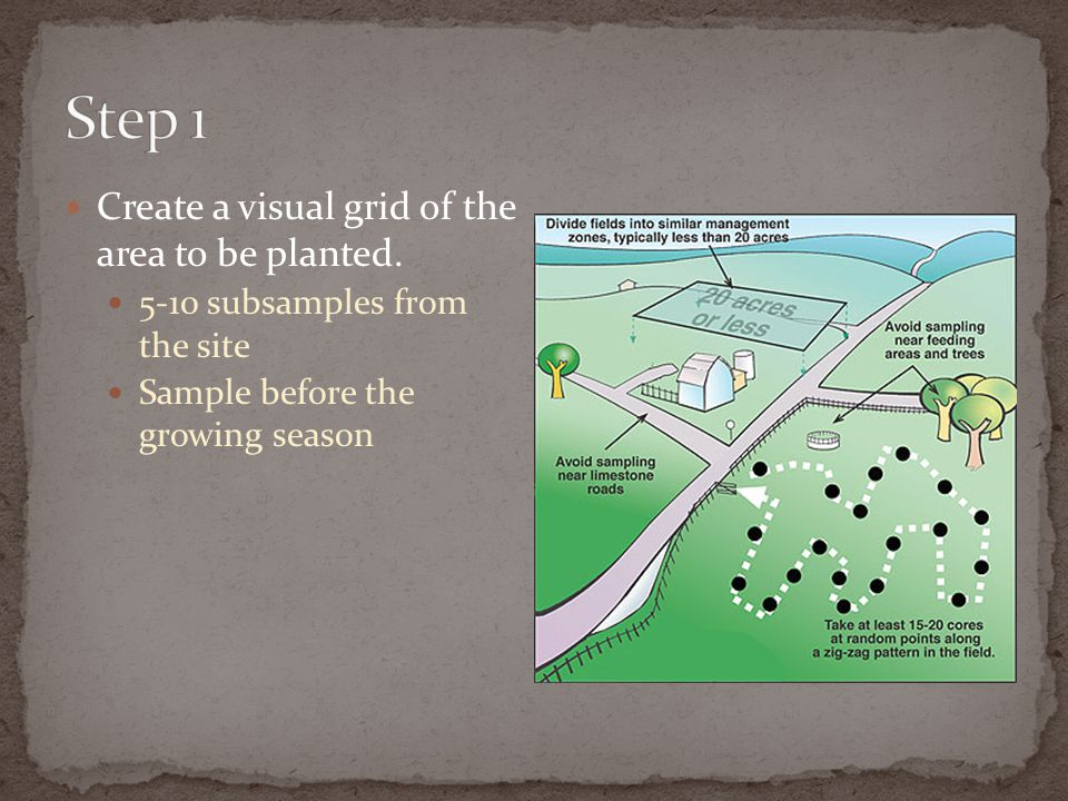 Create a visual grid of the area to be planted. 5-10 subsamples from the site Sample before the growing season