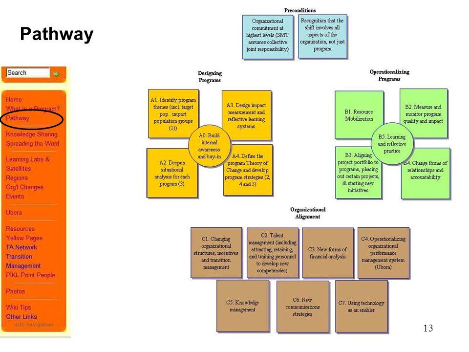 13 Pathway 13