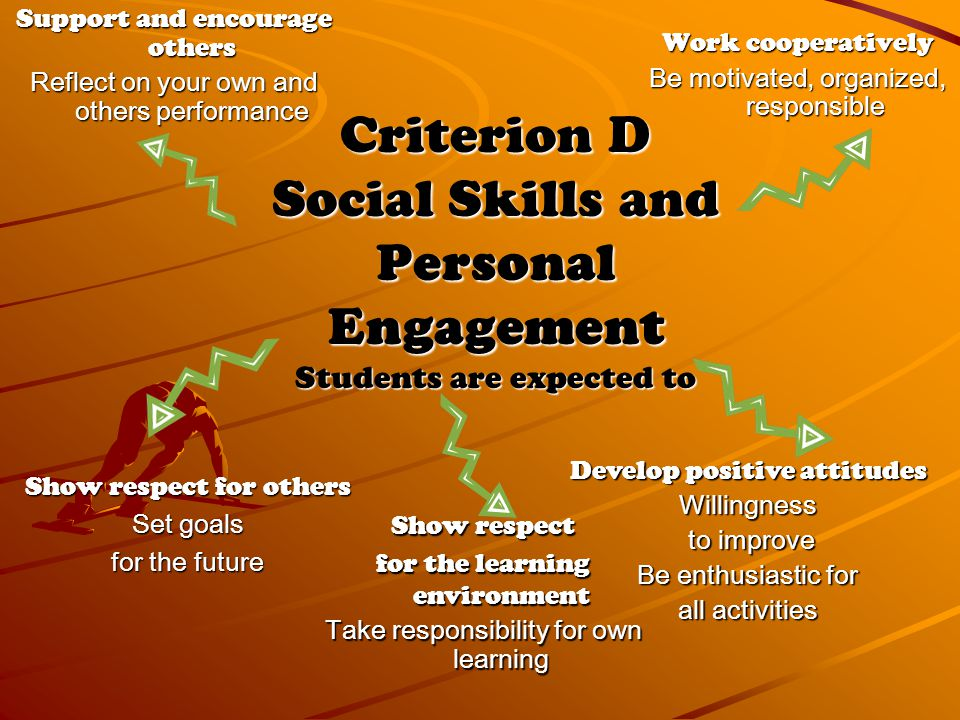Criterion D Social Skills and Personal Engagement Students are expected to Support and encourage others Reflect on your own and others performance Work cooperatively Be motivated, organized, responsible Develop positive attitudes Willingness to improve to improve Be enthusiastic for all activities Show respect for others Set goals for the future Show respect for the learning environment Take responsibility for own learning