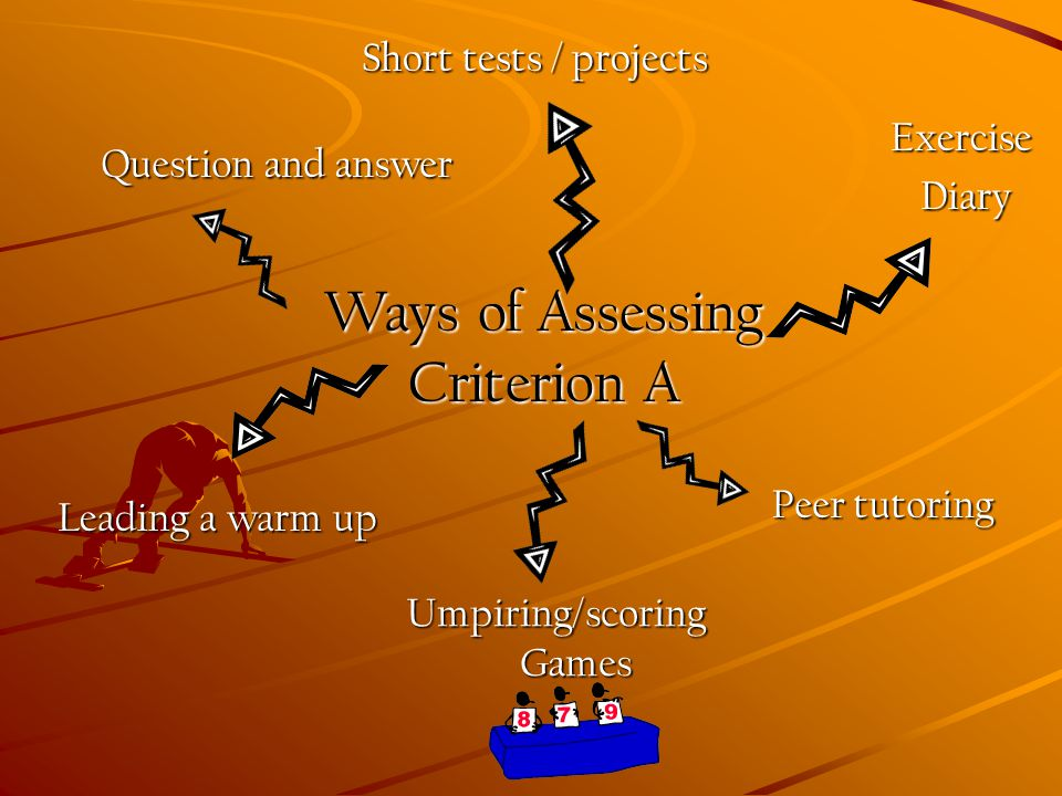 Ways of Assessing Criterion A Question and answer Short tests / projects Leading a warm up Peer tutoring Exercise Exercise Diary Diary Umpiring/scoring Games